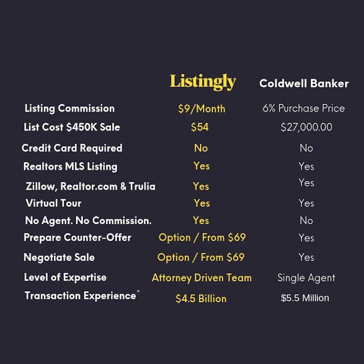 Rev 3 coldwell banker  realtor comparison.png?ixlib=rails 2.1